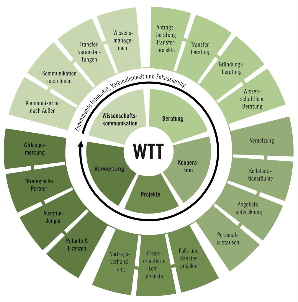 Die Aufgaben im Wissenstransfer werden auf dieser Infographik genau beschrieben. Dabei wird gezeigt, dass die Kommunikation im Wissenstransfer divers ist.